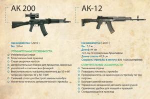 ak-200_ak-12   Автомат Калашникова