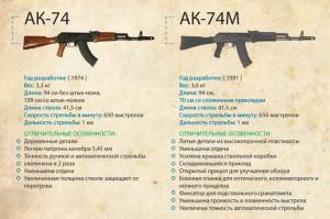 ak-74_ak-74m Автомат Калашникова