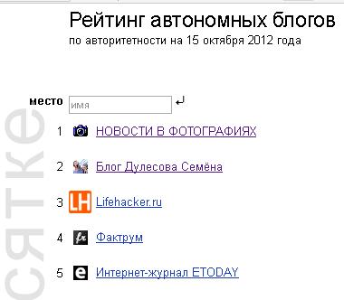 Рейтинг автономных блогов