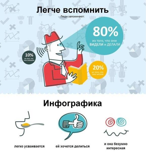 Цитаты об инфографике