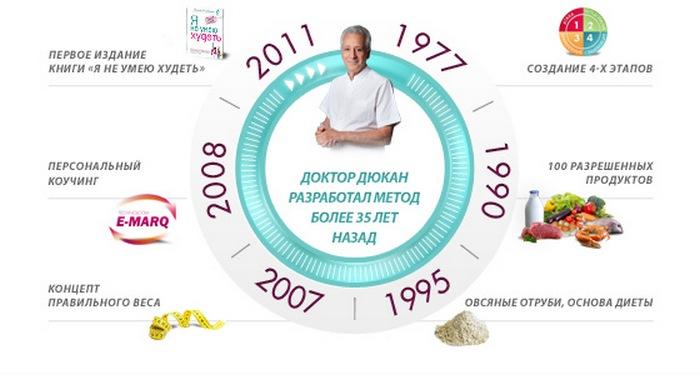 Диета дюкана купить продукты украина